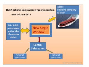 Emsa national single window